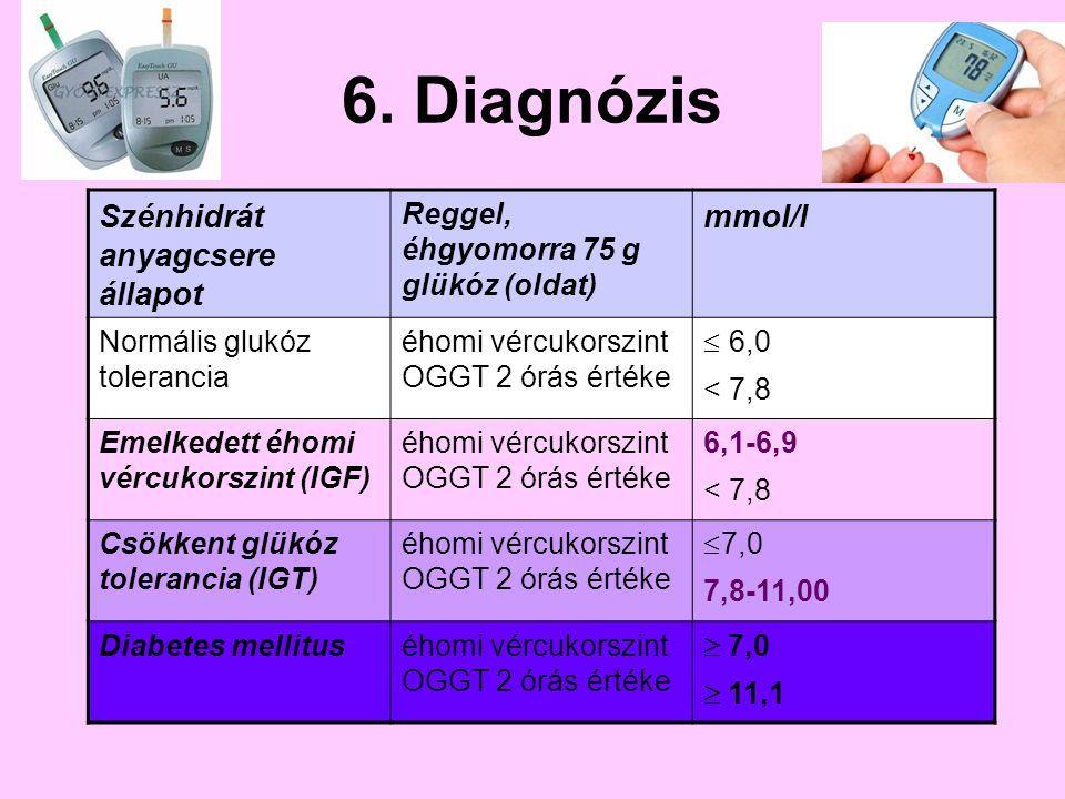 magas vérnyomás vércukorszint
