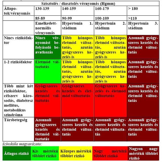 4 magas vérnyomás kockázati csoport)
