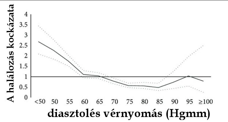 magas vérnyomás alacsonyabb nyomás nőtt magas vérnyomás kutyák tüneteinek kezelése