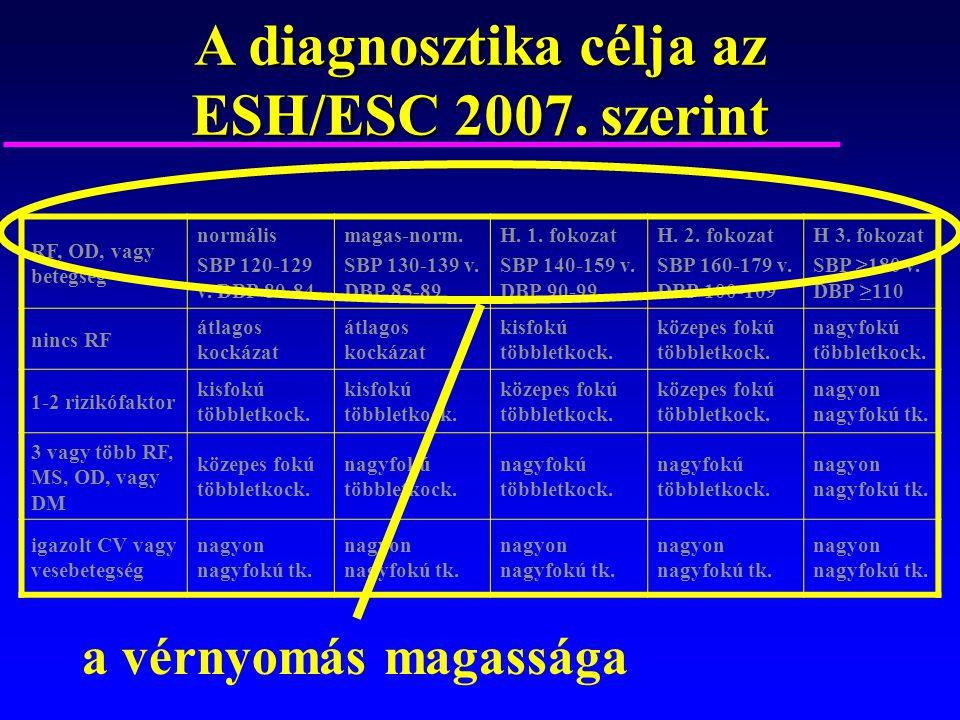 magas vérnyomás 2 fokozatú kórtörténet)