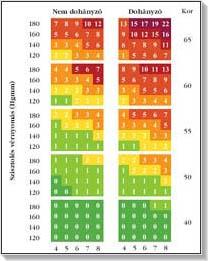 magas vérnyomás kockázati táblázat magas vérnyomás savanyúságokra