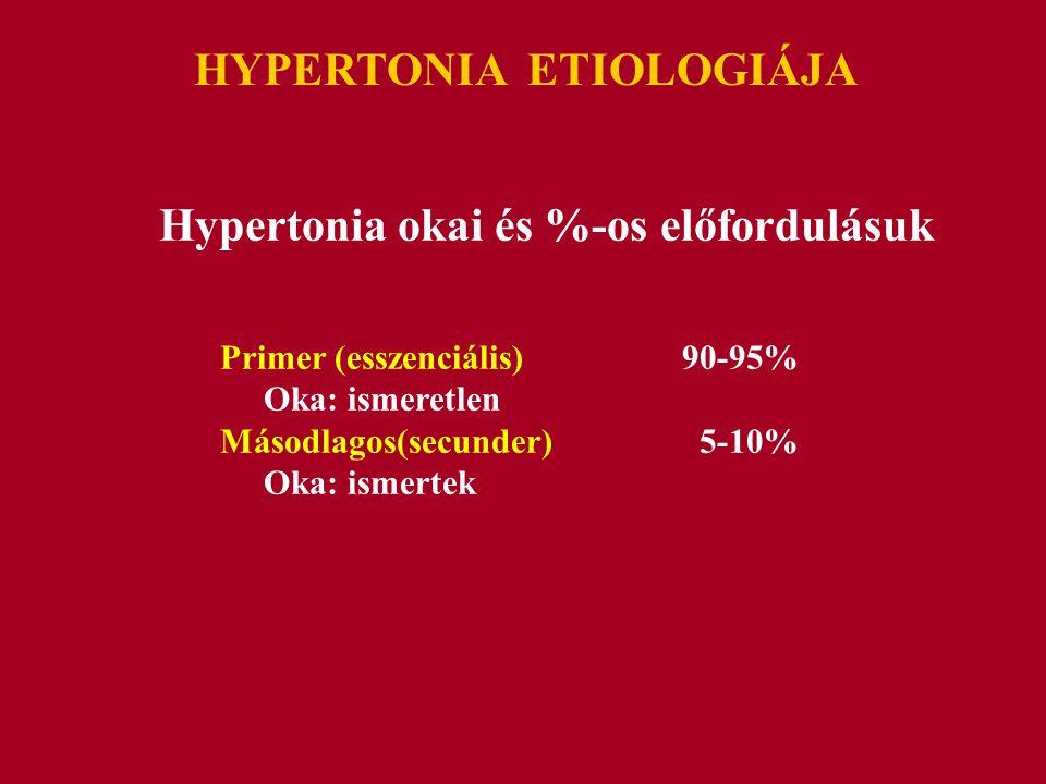 a hipertónia ismeretlen oka)