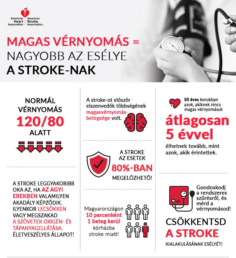 magas vérnyomás kezelése stroke-ban vd nyomás vagy magas vérnyomás