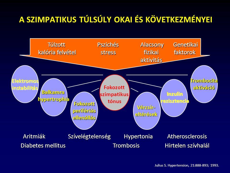 fokozott pulzus hipertónia