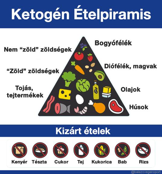 A magas vérnyomás diétája | herbaria-levendula.hu