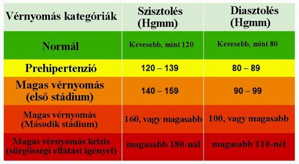 a magas vérnyomás fiziológiája