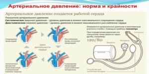 a vérnyomás hipertóniájáról