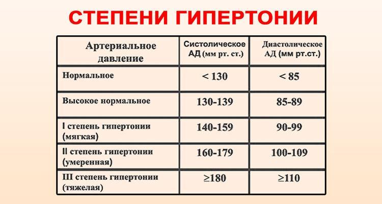 4 fokozatú magas vérnyomás, 3 fokozat)