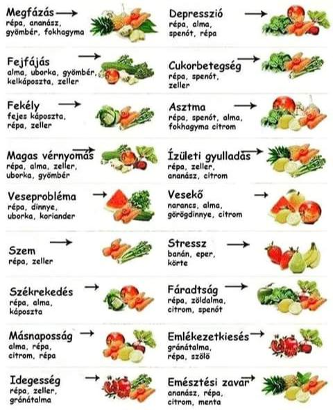 Táplálkozás | EgészségKalauz