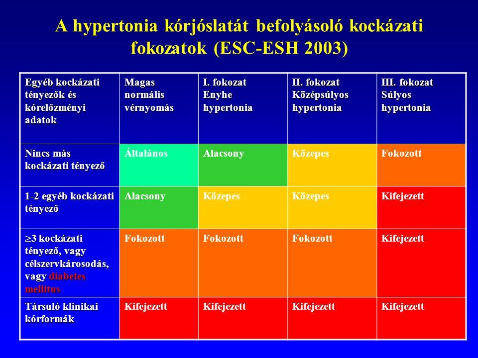 a hipertónia öröklődésének típusa magas vérnyomás emberben