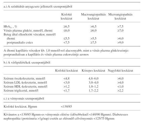 diabetes mellitus és magas vérnyomás hogyan kell kezelni típusú hipertónia listája