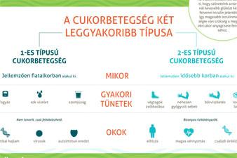 diéta 2-es típusú cukorbetegség és magas vérnyomás esetén