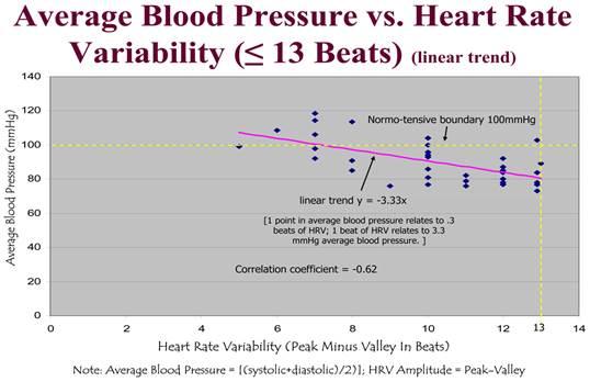 ünnepli a magas vérnyomás napját