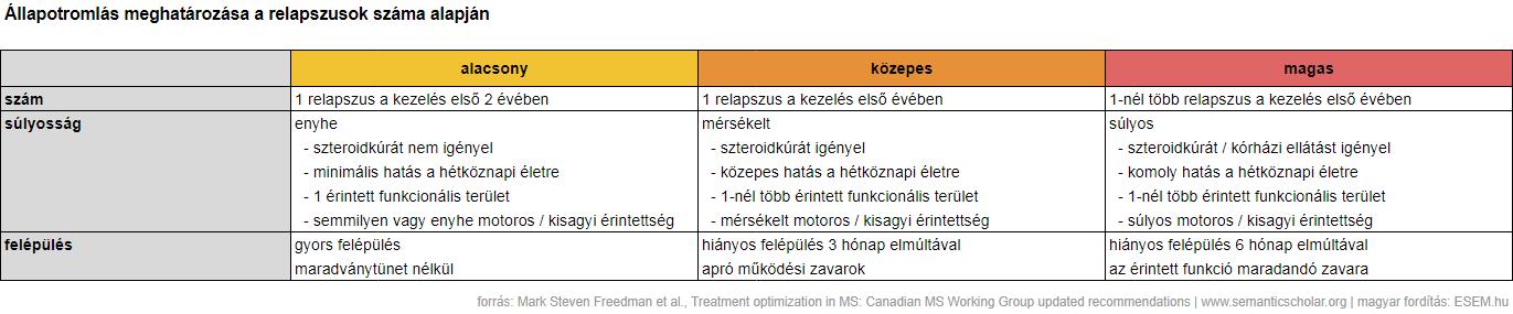 gyógyszerek a magas vérnyomás első fokára)