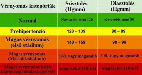 hipertóniás krízis magas vérnyomás nélkül)