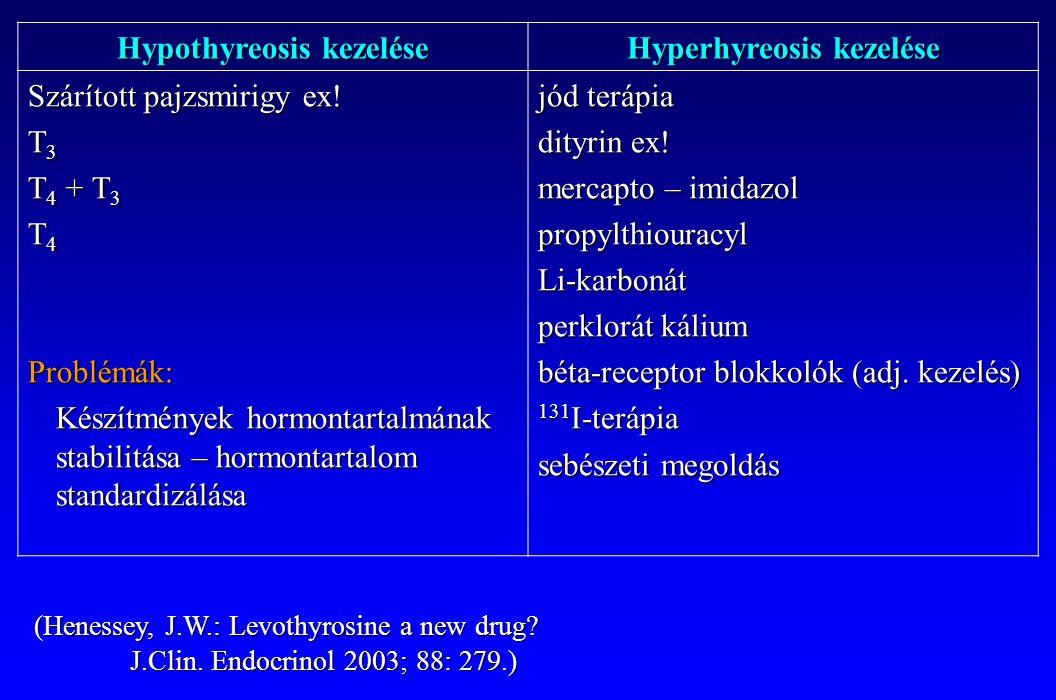 kék jód hipertónia)