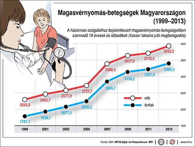 magas vérnyomás középkorú férfiaknál a magas vérnyomás kezelésének szabályai