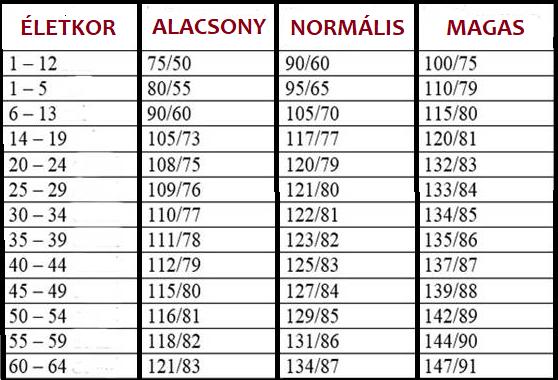 magas vérnyomás nőknél évek után)