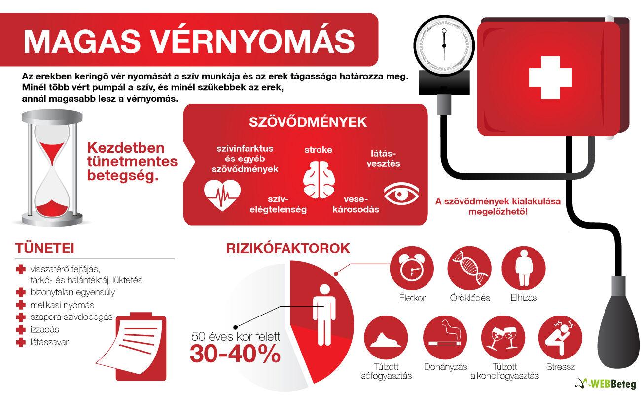 magas vérnyomás és ncd különbségek