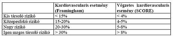 sürgősségi ellátás hipertónia algoritmus aki 1996 magas vérnyomás