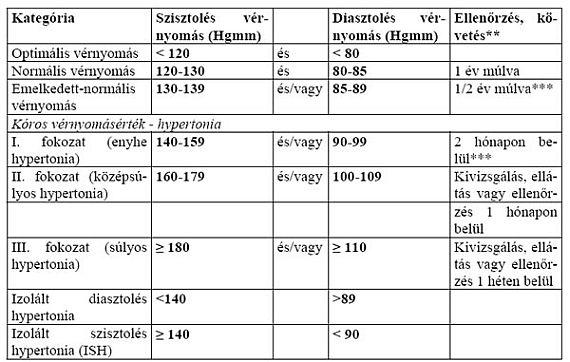 sürgősségi magas vérnyomás algoritmus