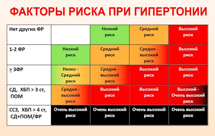 magas vérnyomás aritmia kockázat mértéke