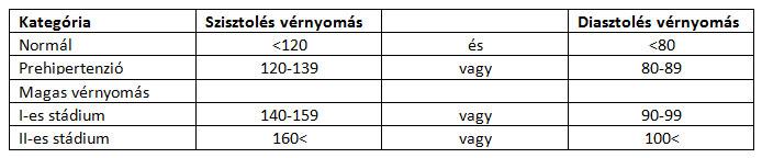2 stádiumú magas vérnyomás hogyan kell kezelni)