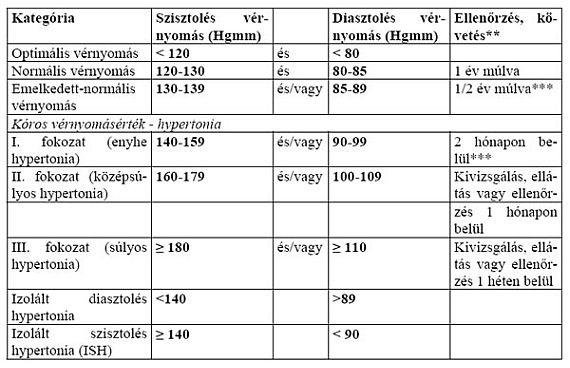A vérnyomás értékek és diagramok magyarázata