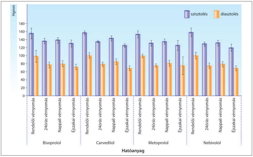 10 gyógynövény, ami azonnal leviszi a magas vérnyomást..