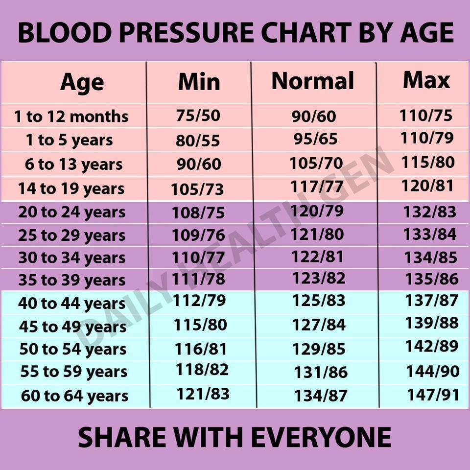 átlagos artériás vérnyomás az időjárás változása és a magas vérnyomás