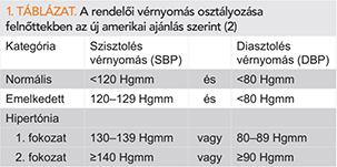 a magas vérnyomás a kezelés új megközelítése