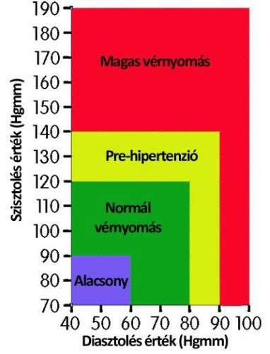 magas vérnyomás és magasság vérnyomás javítása