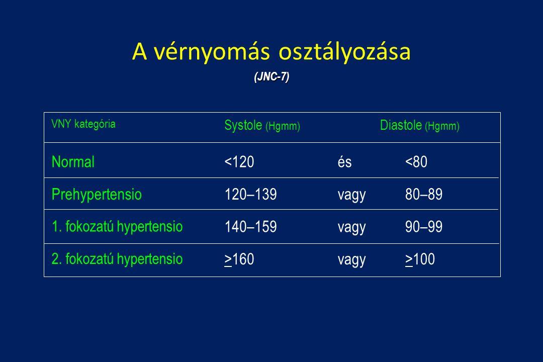 magas vérnyomás betegség 2 fok izom hipertónia mi ez