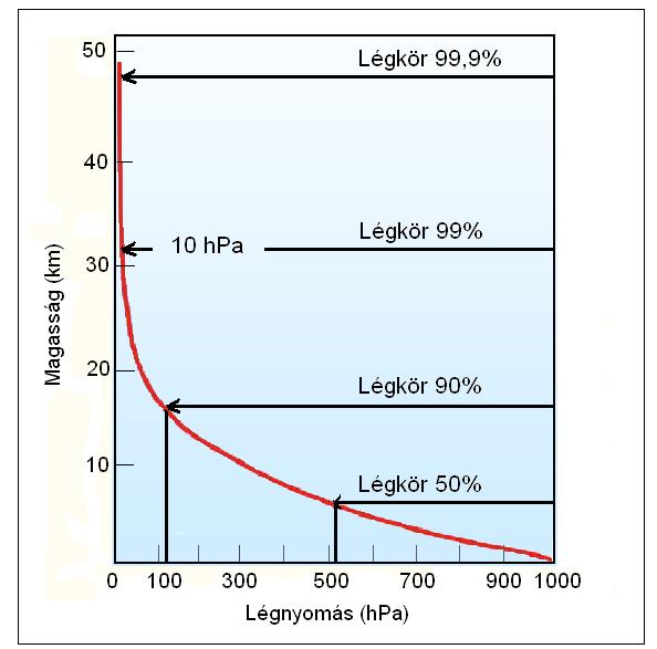 magas vérnyomással magas légköri nyomással)