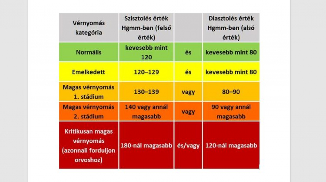how to lower high blood pressure fast at home magas vérnyomás ARVI-val
